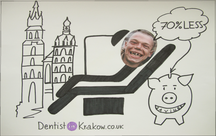 How will be your implant treatment with DentistInKrakow.CO.UK?